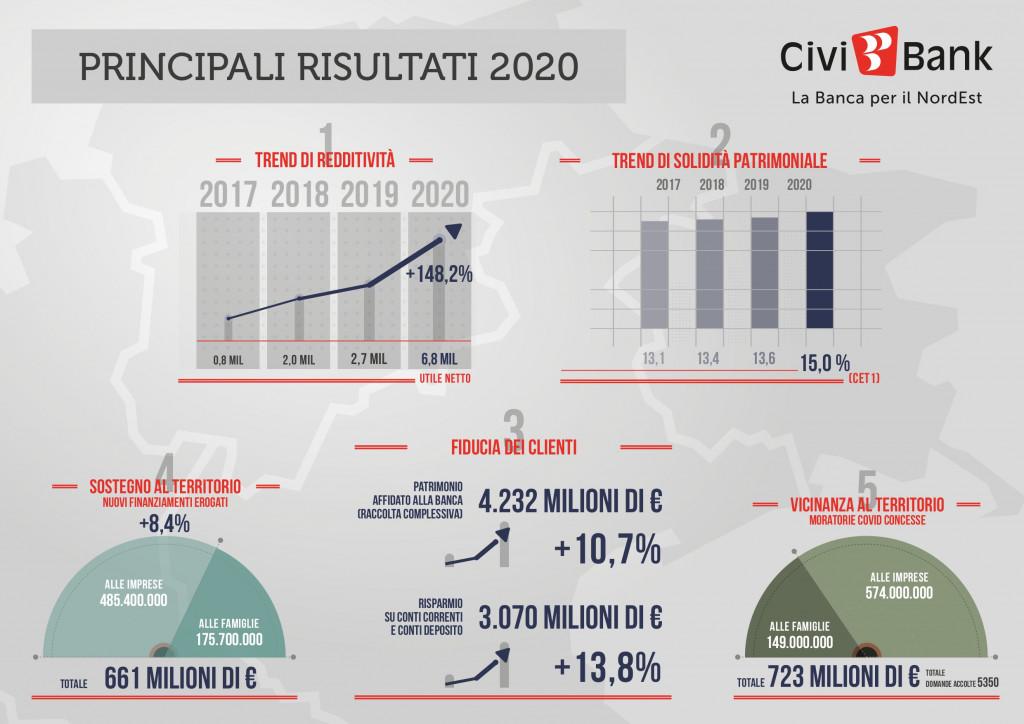 CiviBank_infografica_principali risultati